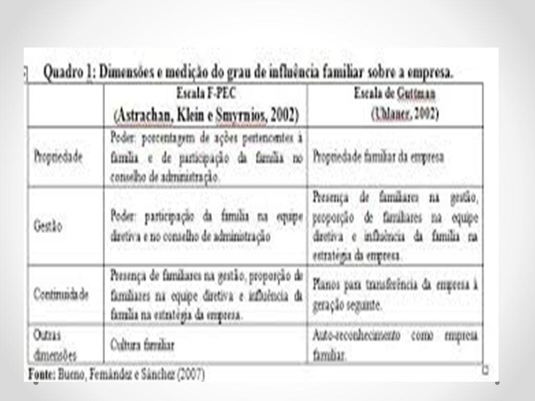 EMPRESAS FAMILIAR NO BRASIL Magazine Luiza Votoratim Grendene Mercado Móveis Cedro Cachoeira – fundação 1872