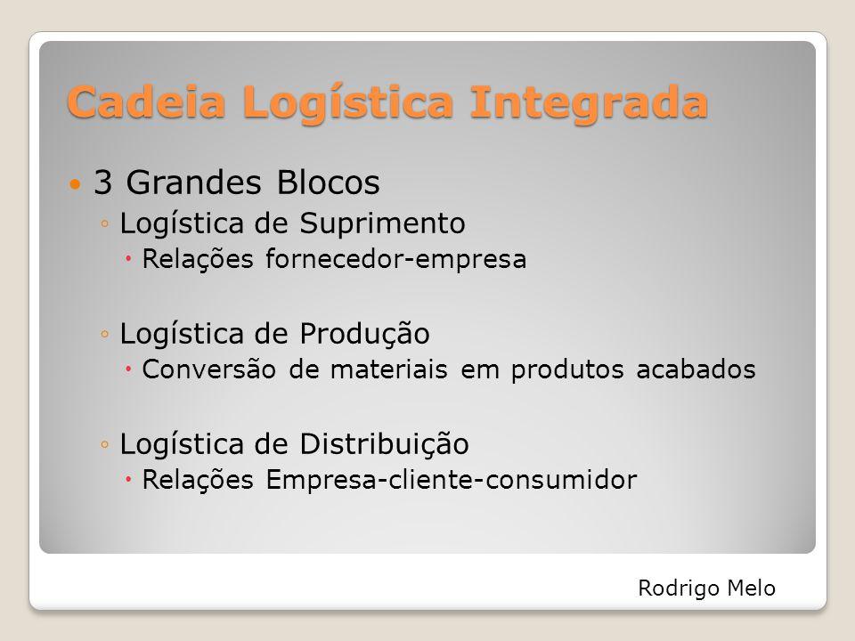 Cadeia Logística Integrada 3 Grandes Blocos ◦Logística de Suprimento  Relações fornecedor-empresa ◦Logística de Produção  Conversão de materiais em