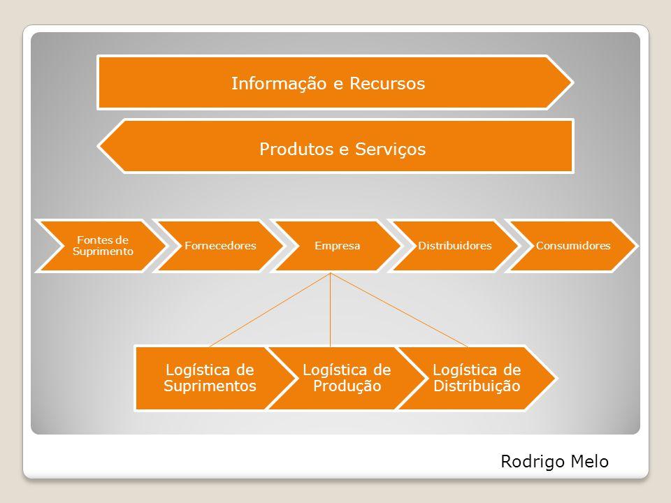 Níveis da cadeia Estratégias Estratégias da Cadeia e Elos Estratégicos.