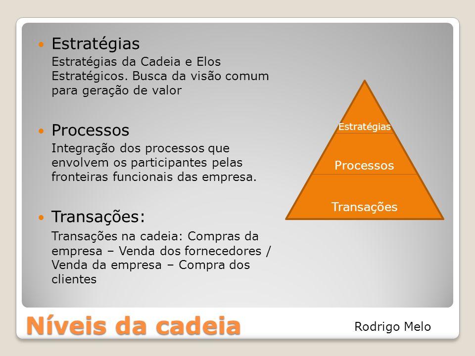 Níveis da cadeia Estratégias Estratégias da Cadeia e Elos Estratégicos. Busca da visão comum para geração de valor Processos Integração dos processos