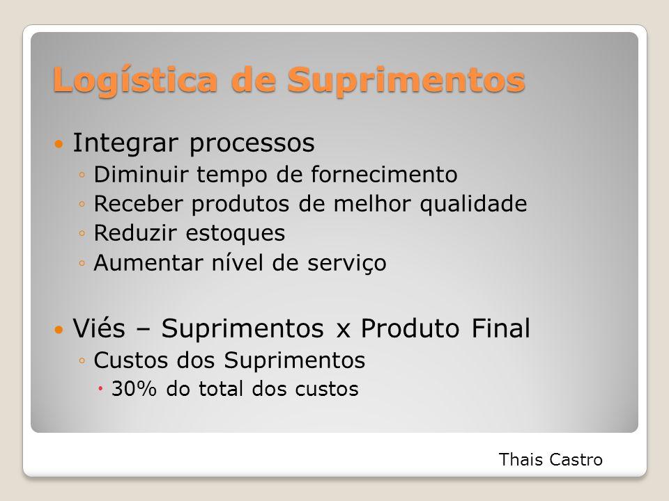 Logística de Suprimentos Integrar processos ◦Diminuir tempo de fornecimento ◦Receber produtos de melhor qualidade ◦Reduzir estoques ◦Aumentar nível de