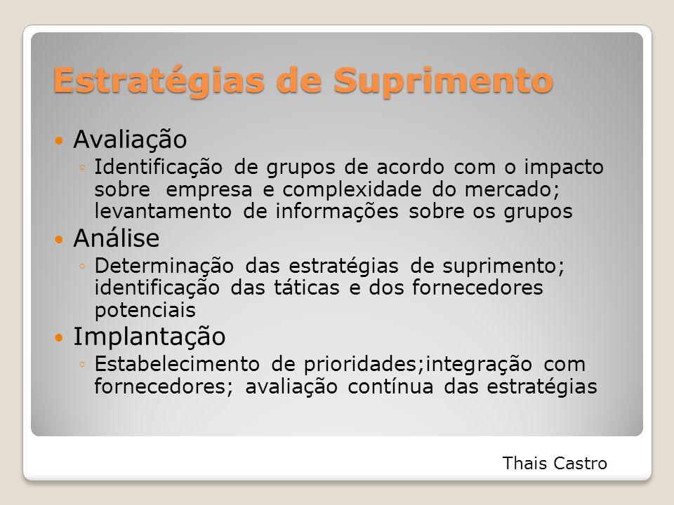 Estratégias de Suprimento Avaliação ◦Identificação de grupos de acordo com o impacto sobre empresa e complexidade do mercado; levantamento de informaç