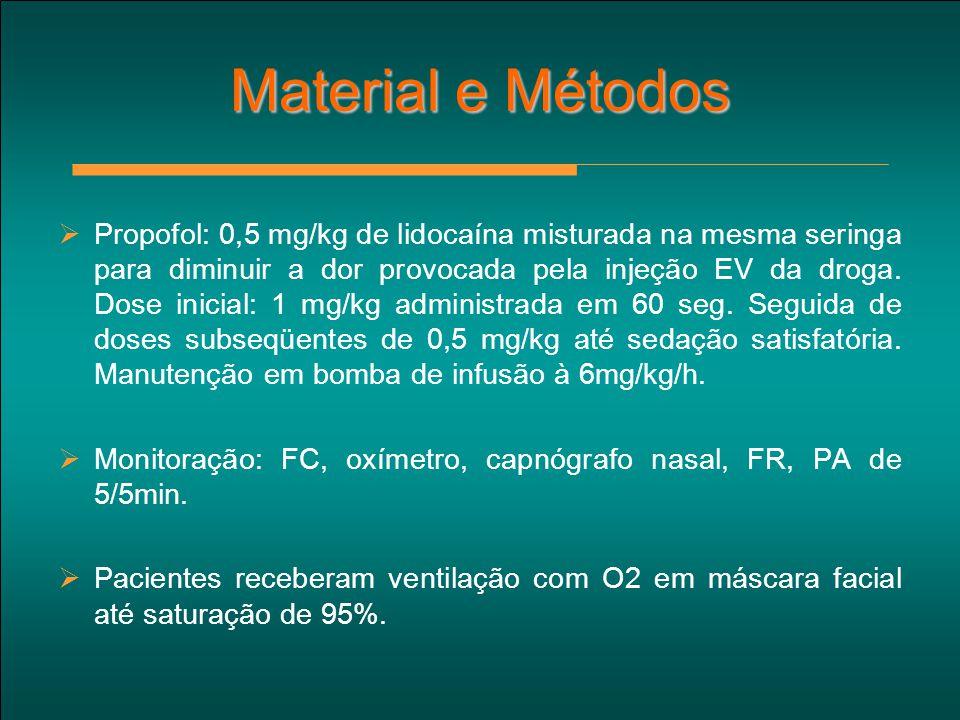 Material e Métodos  Propofol: 0,5 mg/kg de lidocaína misturada na mesma seringa para diminuir a dor provocada pela injeção EV da droga. Dose inicial: