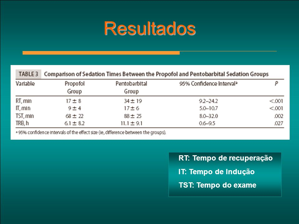 Resultados RT: Tempo de recuperação IT: Tempo de Indução TST: Tempo do exame