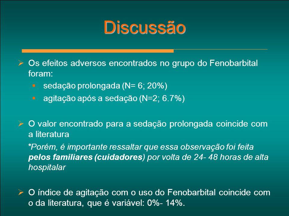  Os efeitos adversos encontrados no grupo do Fenobarbital foram:  sedação prolongada (N= 6; 20%)  agitação após a sedação (N=2; 6.7%)  O valor enc