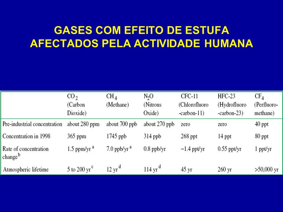 GASES COM EFEITO DE ESTUFA AFECTADOS PELA ACTIVIDADE HUMANA