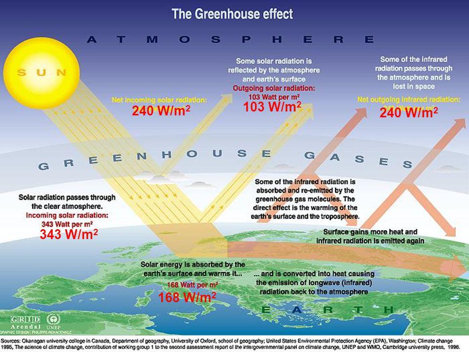 CONVENÇÃO-QUADRO DAS NAÇÕES UNIDAS SOBRE ALTERAÇÕES CLIMÁTICAS CONCEITOS DE BASE O CO 2, o vapor de água e outros gases (CH 4, N 2 O) absorvem a radiação infra-vermelha reflectida da superfície terrestre para o espaço.