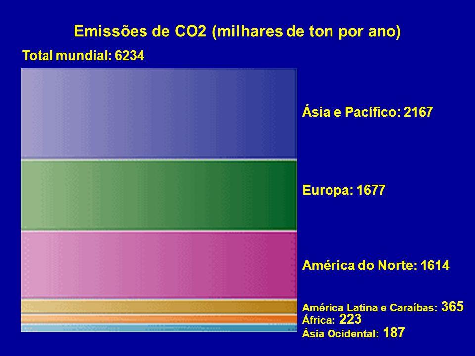 Emissões de CO2 (milhares de ton por ano) Ásia e Pacífico: 2167 Europa: 1677 América do Norte: 1614 América Latina e Caraíbas: 365 África: 223 Ásia Ocidental: 187 Total mundial: 6234