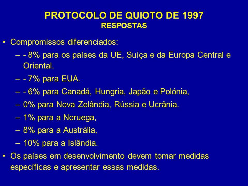 PROTOCOLO DE QUIOTO DE 1997 RESPOSTAS Compromissos diferenciados: –- 8% para os países da UE, Suíça e da Europa Central e Oriental. –- 7% para EUA. –-