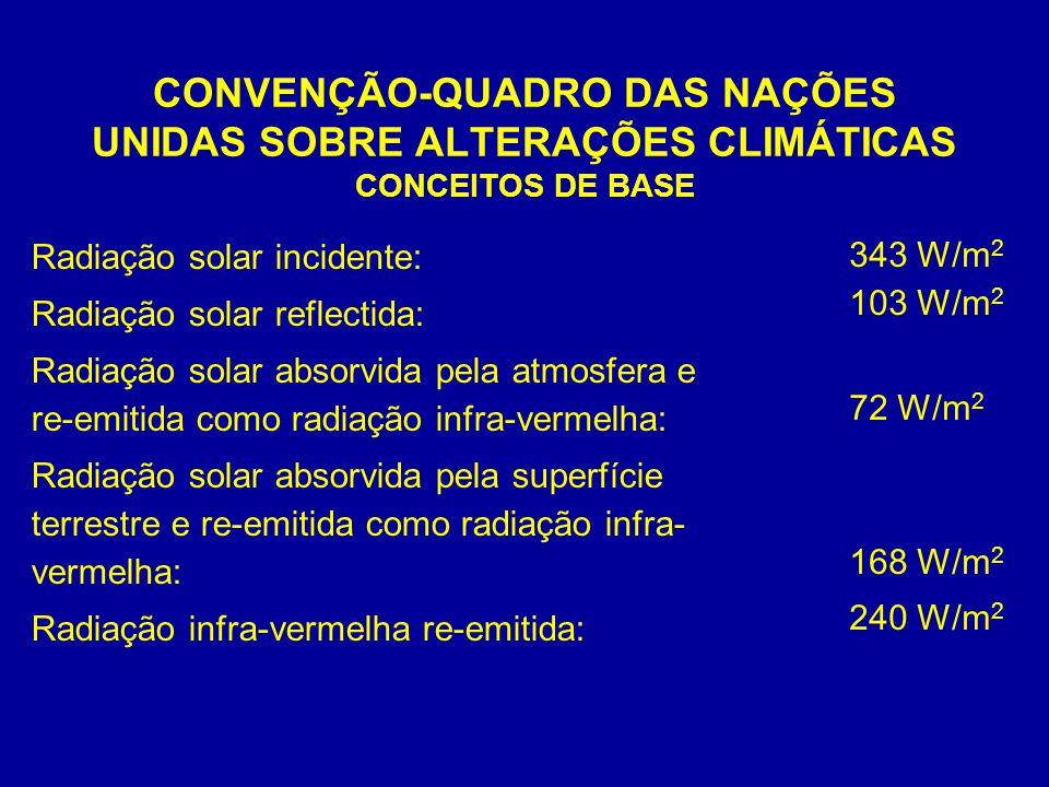 CONVENÇÃO-QUADRO DAS NAÇÕES UNIDAS SOBRE ALTERAÇÕES CLIMÁTICAS CONCEITOS DE BASE Radiação solar incidente: Radiação solar reflectida: Radiação solar absorvida pela atmosfera e re-emitida como radiação infra-vermelha: Radiação solar absorvida pela superfície terrestre e re-emitida como radiação infra- vermelha: Radiação infra-vermelha re-emitida: 343 W/m 2 103 W/m 2 72 W/m 2 168 W/m 2 240 W/m 2