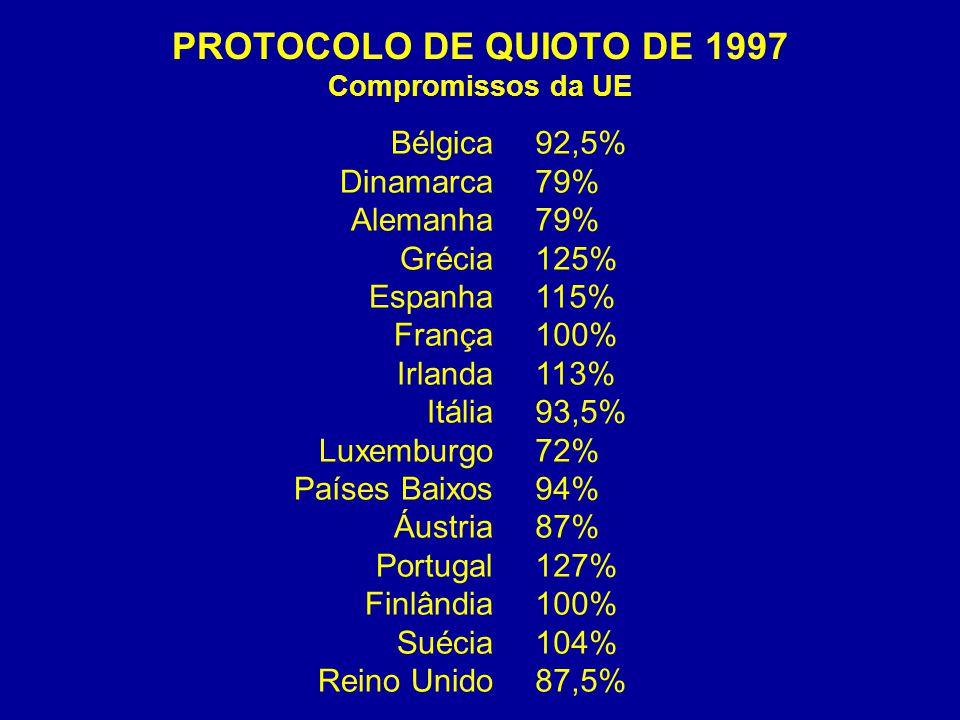 PROTOCOLO DE QUIOTO DE 1997 Compromissos da UE Bélgica Dinamarca Alemanha Grécia Espanha França Irlanda Itália Luxemburgo Países Baixos Áustria Portugal Finlândia Suécia Reino Unido 92,5% 79% 125% 115% 100% 113% 93,5% 72% 94% 87% 127% 100% 104% 87,5%