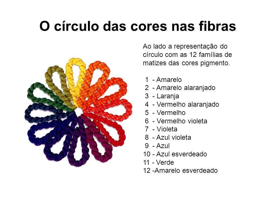 O círculo das cores nas fibras Ao lado a representação do círculo com as 12 famílias de matizes das cores pigmento. 1 - Amarelo 2 - Amarelo alaranjado