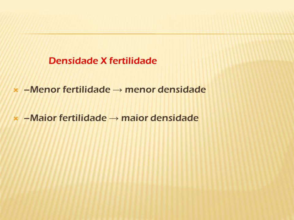 Densidade X fertilidade  –Menor fertilidade → menor densidade  –Maior fertilidade → maior densidade