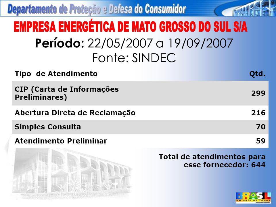 Período: 22/05/2007 a 19/09/2007 Fonte: SINDEC Tipo de AtendimentoQtd.