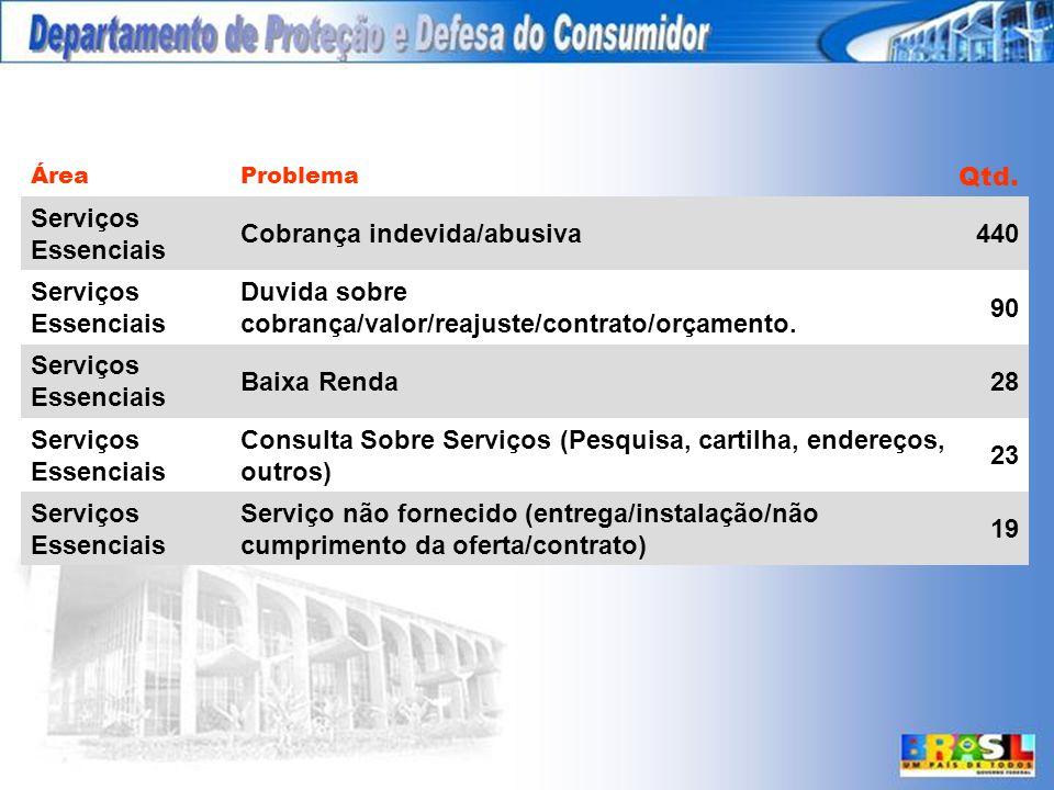 10 Maiores Problemas ÁreaProblema Qtd.
