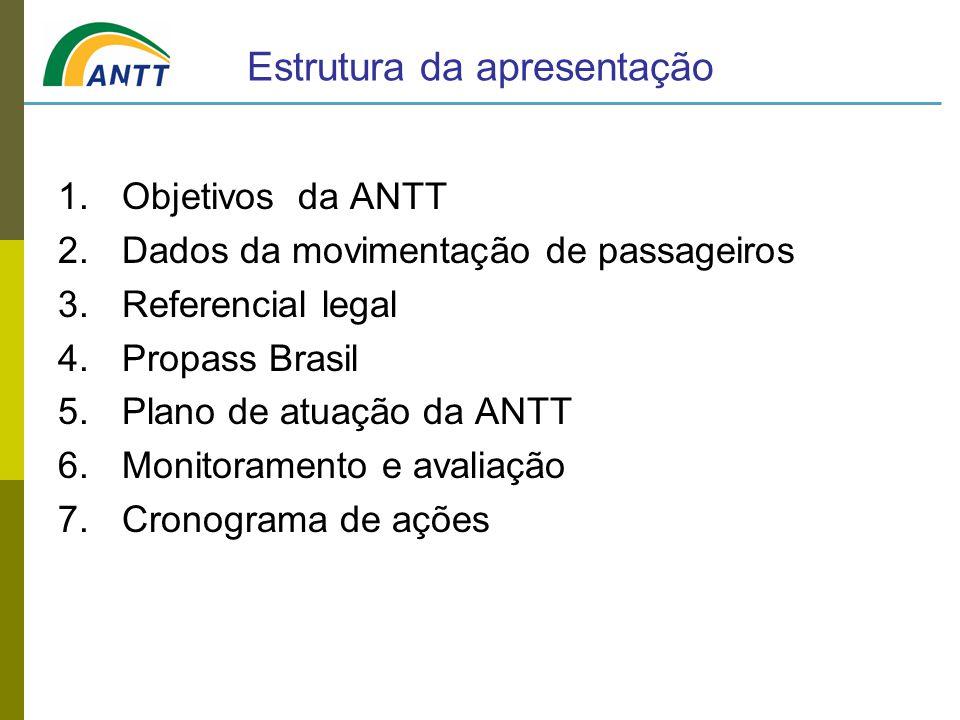 Estrutura da apresentação 1.Objetivos da ANTT 2.Dados da movimentação de passageiros 3.Referencial legal 4.Propass Brasil 5.Plano de atuação da ANTT 6