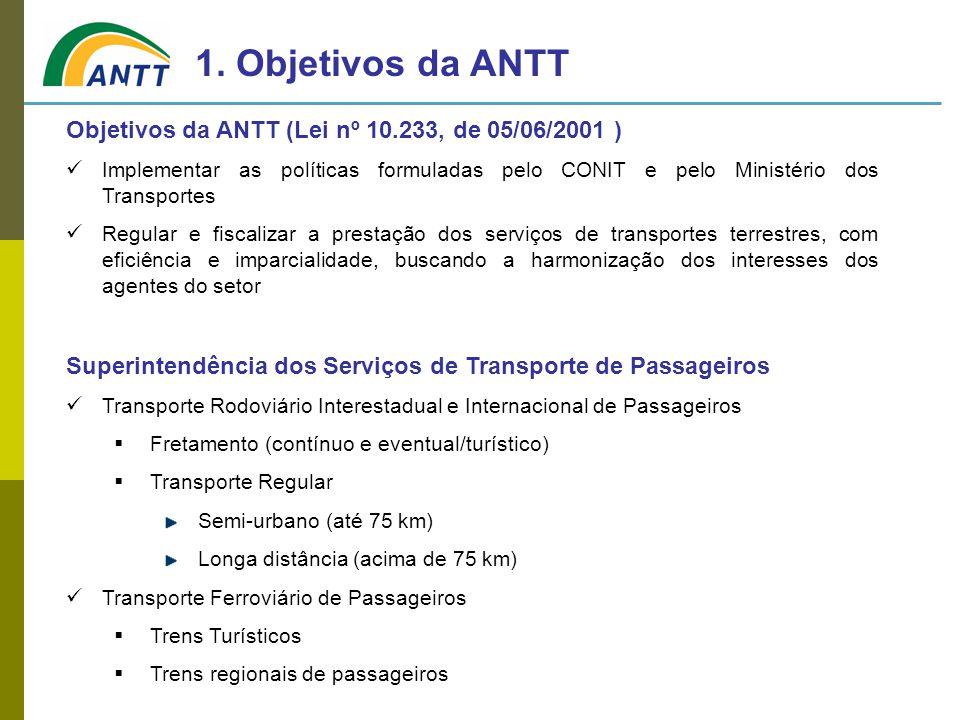 Objetivos da ANTT (Lei nº 10.233, de 05/06/2001 ) Implementar as políticas formuladas pelo CONIT e pelo Ministério dos Transportes Regular e fiscaliza