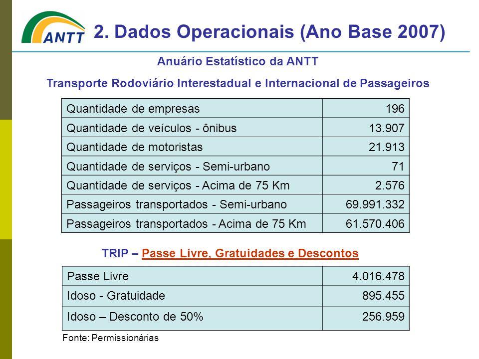 Anuário Estatístico da ANTT Transporte Rodoviário Interestadual e Internacional de Passageiros 2. Dados Operacionais (Ano Base 2007) Passe Livre4.016.
