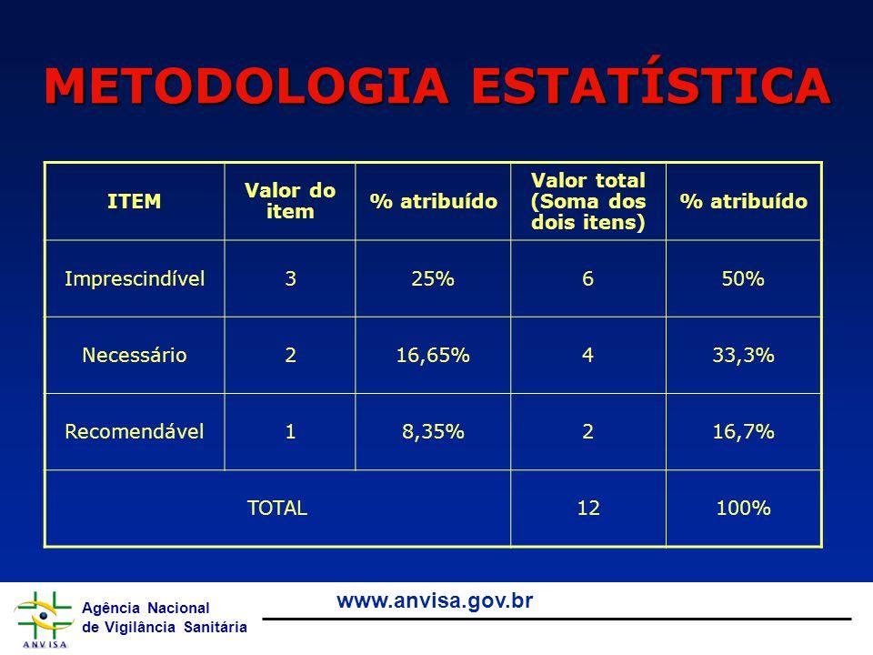 Agência Nacional de Vigilância Sanitária www.anvisa.gov.br METODOLOGIA ESTATÍSTICA ITEM Valor do item % atribuído Valor total (Soma dos dois itens) %
