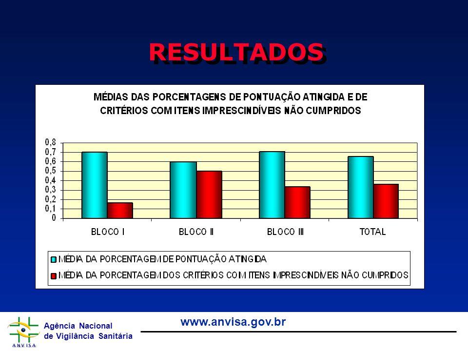 Agência Nacional de Vigilância Sanitária www.anvisa.gov.br RESULTADOS
