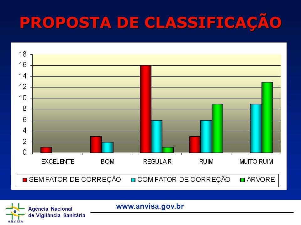 Agência Nacional de Vigilância Sanitária www.anvisa.gov.br PROPOSTA DE CLASSIFICAÇÃO