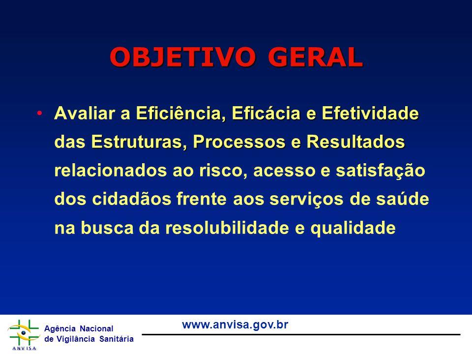 Agência Nacional de Vigilância Sanitária www.anvisa.gov.br Eficiência, Eficácia e Efetividade Estruturas, Processos e ResultadosAvaliar a Eficiência,