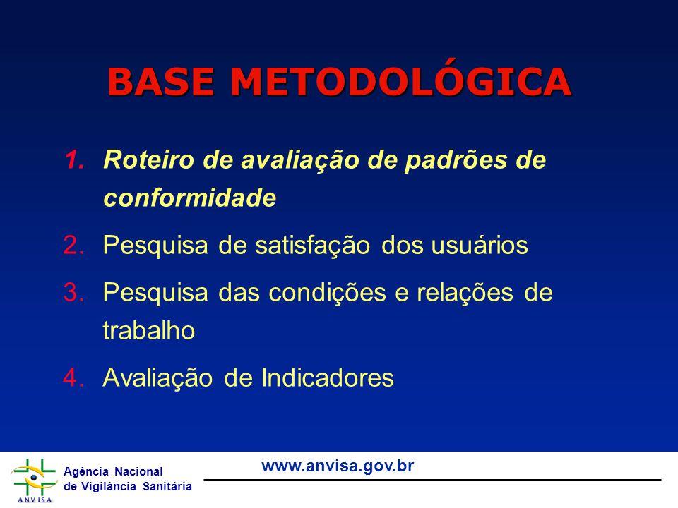 Agência Nacional de Vigilância Sanitária www.anvisa.gov.br 1.Roteiro de avaliação de padrões de conformidade 2.Pesquisa de satisfação dos usuários 3.P