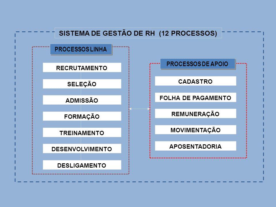 APOSENTADORIA DESLIGAMENTO SISTEMA DE GESTÃO DE RH (12 PROCESSOS) PROCESSOS DE APOIO PROCESSOS LINHA RECRUTAMENTO SELEÇÃO ADMISSÃO FORMAÇÃO TREINAMENT