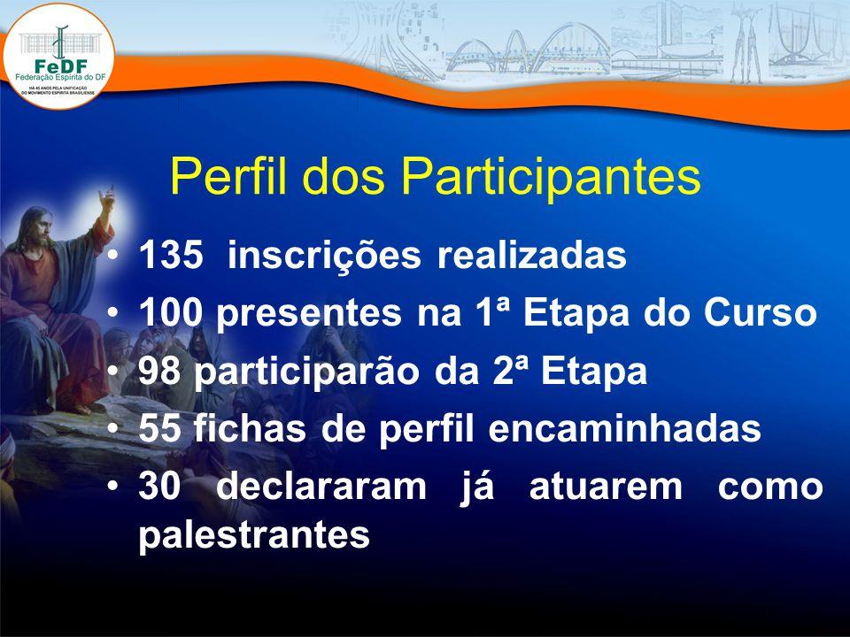Perfil dos Participantes 135 inscrições realizadas 100 presentes na 1ª Etapa do Curso 98 participarão da 2ª Etapa 55 fichas de perfil encaminhadas 30 declararam já atuarem como palestrantes