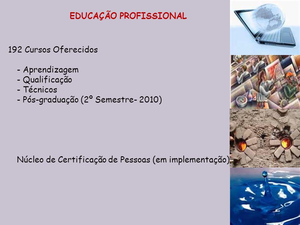 192 Cursos Oferecidos -Aprendizagem -Qualificação - Técnicos -Pós-graduação (2º Semestre- 2010) Núcleo de Certificação de Pessoas (em implementação) E