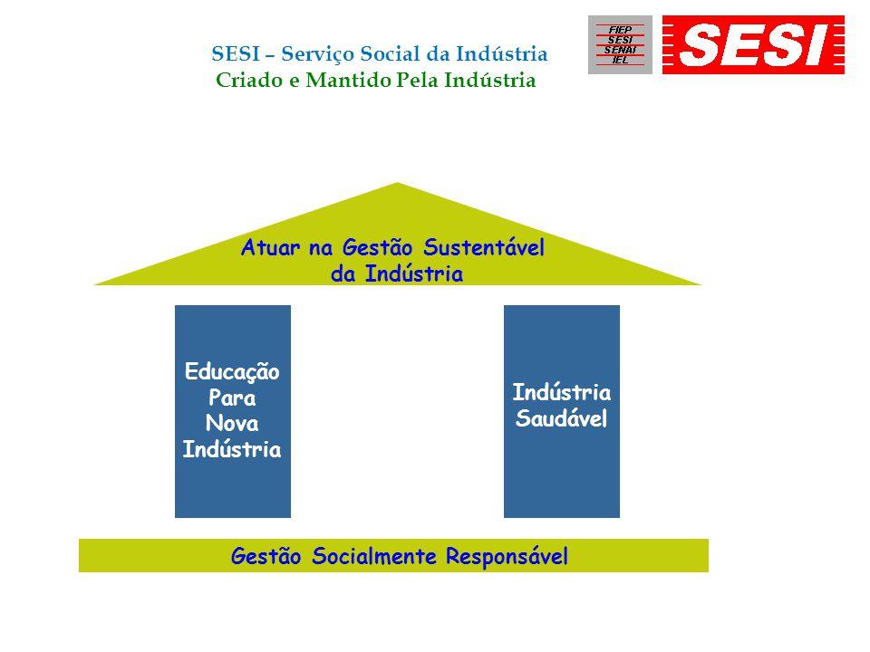 Atuar na Gestão Sustentável da Indústria Educação Para Nova Indústria Indústria Saudável Gestão Socialmente Responsável SESI – Serviço Social da Indús