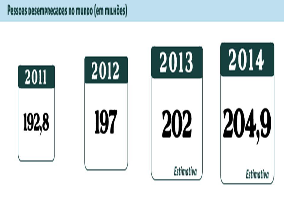 Segundo o relatório Tendências Mundiais de Emprego 2013, da Organização Internacional do Trabalho (OIT). A expectativa da OIT para este ano é a de que