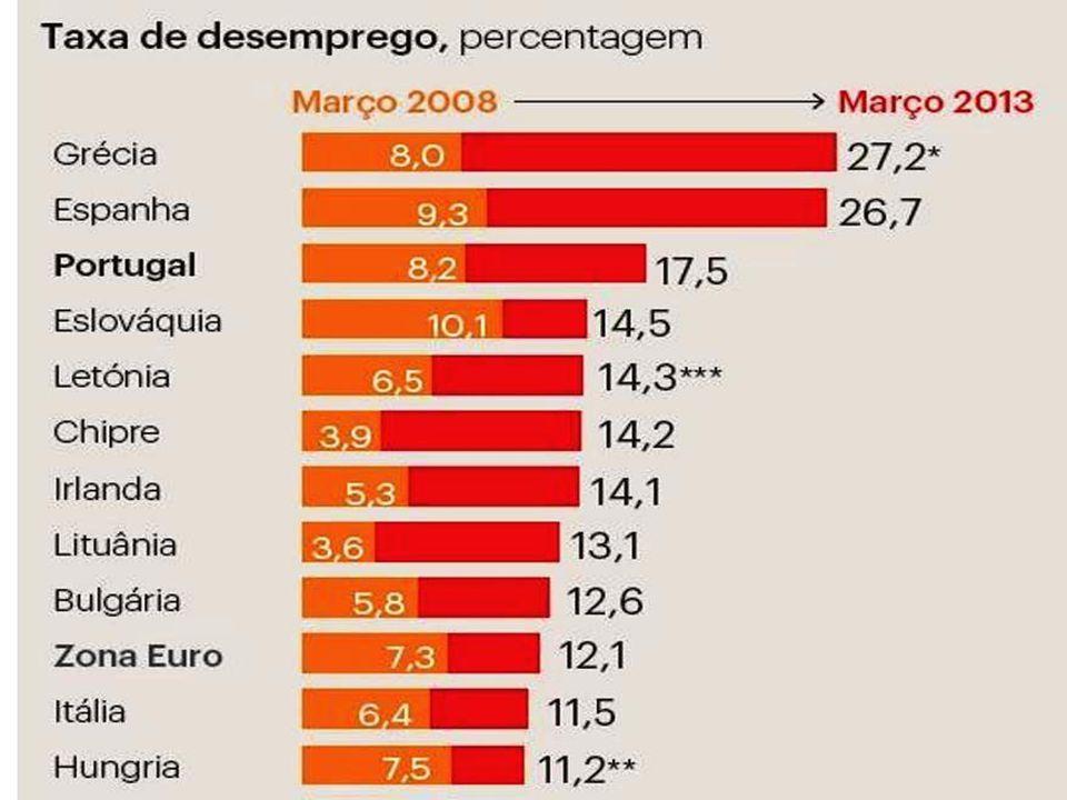 """As regiões onde foram registradas as taxas mais altas de desemprego foram o Norte da África (10,3%), o Oriente Médio (10%) e o grupo das chamadas """"eco"""