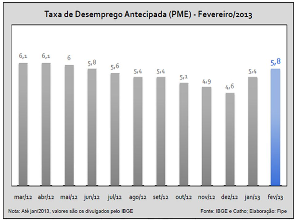 Brasil terá aumento de 500 mil desempregados até 2014 Nos próximos dois anos, o número de pessoas sem trabalho no Brasil aumentará em 500 mil e a tend