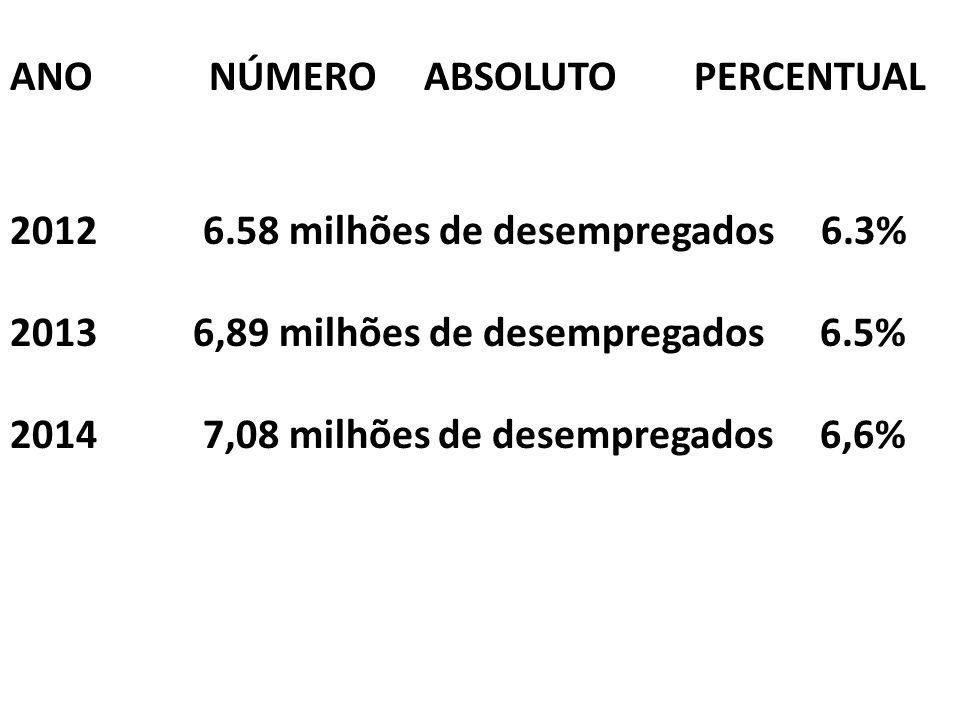 ANO NÚMERO ABSOLUTO PERCENTUAL 2012 6.58 milhões de desempregados 6.3% 2013 6,89 milhões de desempregados 6.5% 2014 7,08 milhões de desempregados 6,6%