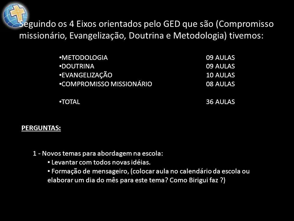 Seguindo os 4 Eixos orientados pelo GED que são (Compromisso missionário, Evangelização, Doutrina e Metodologia) tivemos: METODOLOGIA09 AULAS DOUTRINA
