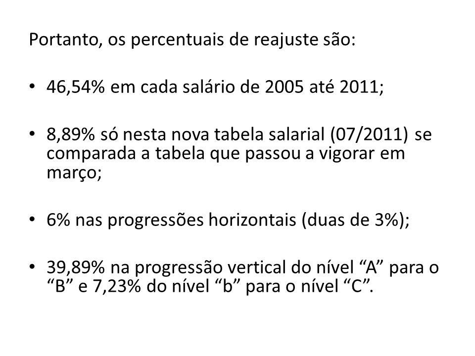 Portanto, os percentuais de reajuste são: 46,54% em cada salário de 2005 até 2011; 8,89% só nesta nova tabela salarial (07/2011) se comparada a tabela que passou a vigorar em março; 6% nas progressões horizontais (duas de 3%); 39,89% na progressão vertical do nível A para o B e 7,23% do nível b para o nível C .