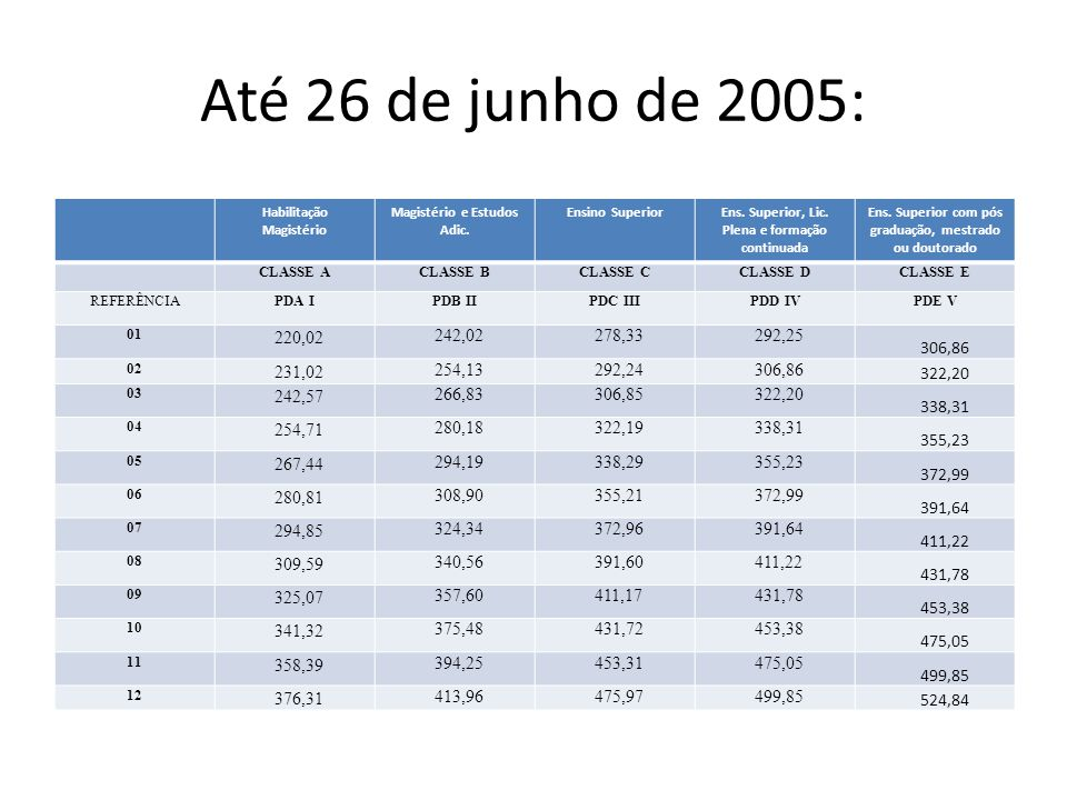 Até 26 de junho de 2005: Habilitação Magistério Magistério e Estudos Adic.