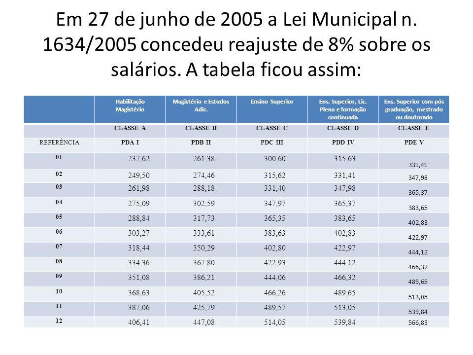 Em 27 de junho de 2005 a Lei Municipal n.1634/2005 concedeu reajuste de 8% sobre os salários.