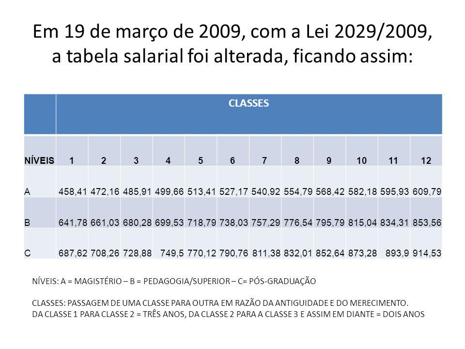 Em 19 de março de 2009, com a Lei 2029/2009, a tabela salarial foi alterada, ficando assim: CLASSES NÍVEIS123456789101112 A458,41472,16485,91499,66513,41527,17540,92554,79568,42582,18595,93609,79 B641,78661,03680,28699,53718,79738,03757,29776,54795,79815,04834,31853,56 C687,62708,26728,88749,5770,12790,76811,38832,01852,64873,28893,9914,53 NÍVEIS: A = MAGISTÉRIO – B = PEDAGOGIA/SUPERIOR – C= PÓS-GRADUAÇÃO CLASSES: PASSAGEM DE UMA CLASSE PARA OUTRA EM RAZÃO DA ANTIGUIDADE E DO MERECIMENTO.