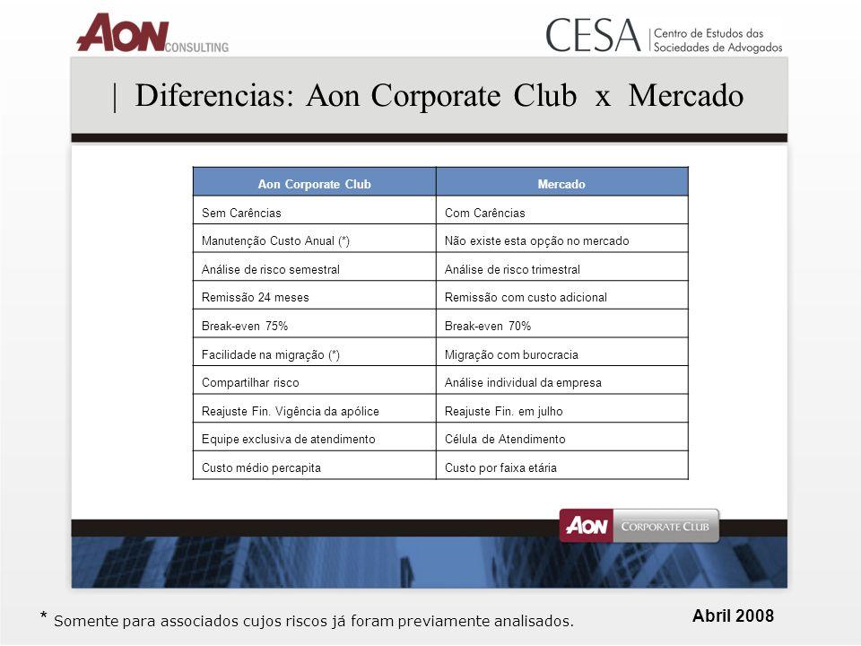 Abril 2008 | Diferencias: Aon Corporate Club x Mercado * Somente para associados cujos riscos já foram previamente analisados.