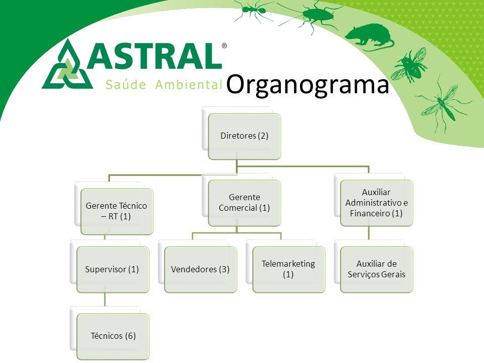 Organograma Diretores (2) Gerente Técnico – RT (1) Supervisor (1) Técnicos (6) Gerente Comercial (1) Vendedores (3) Telemarketing (1) Auxiliar Adminis