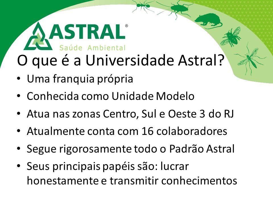 O que é a Universidade Astral? Uma franquia própria Conhecida como Unidade Modelo Atua nas zonas Centro, Sul e Oeste 3 do RJ Atualmente conta com 16 c