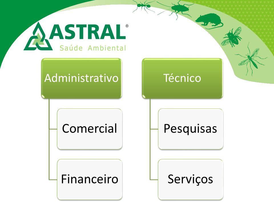 Sistema Astral Conseguimos reduzir bastante tempo em elaboração de relatórios com o uso eficiente do Sistema Astral Funciona 100% os módulos: -Vendas -Financeiro -Operacional