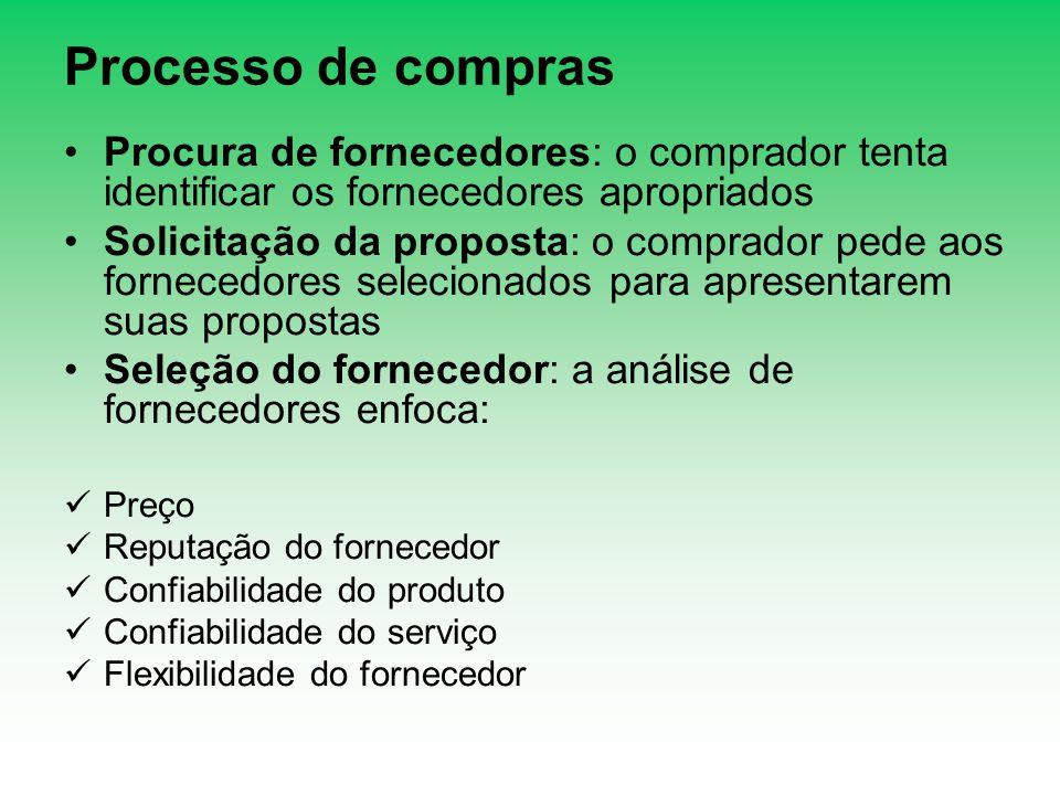 Processo de compras Procura de fornecedores: o comprador tenta identificar os fornecedores apropriados Solicitação da proposta: o comprador pede aos f