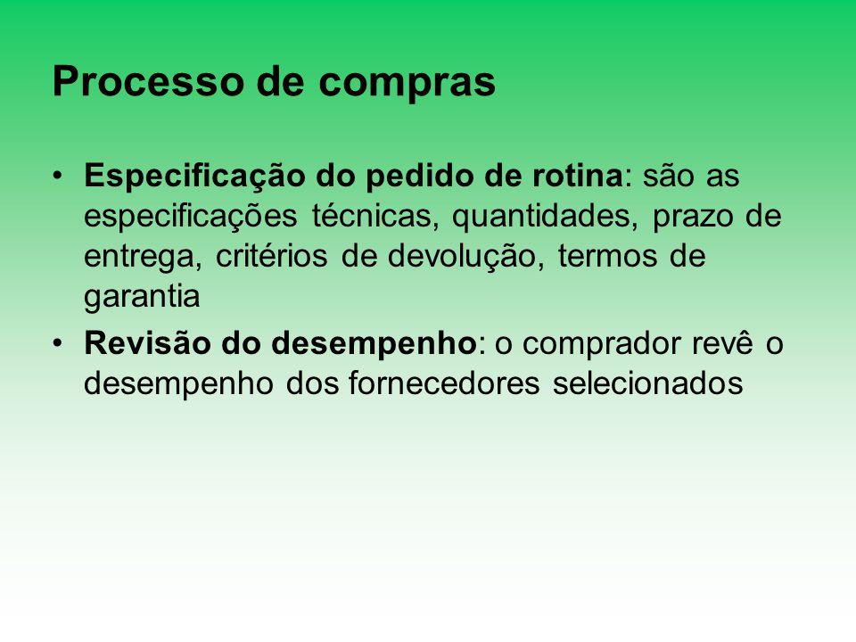 Processo de compras Especificação do pedido de rotina: são as especificações técnicas, quantidades, prazo de entrega, critérios de devolução, termos d