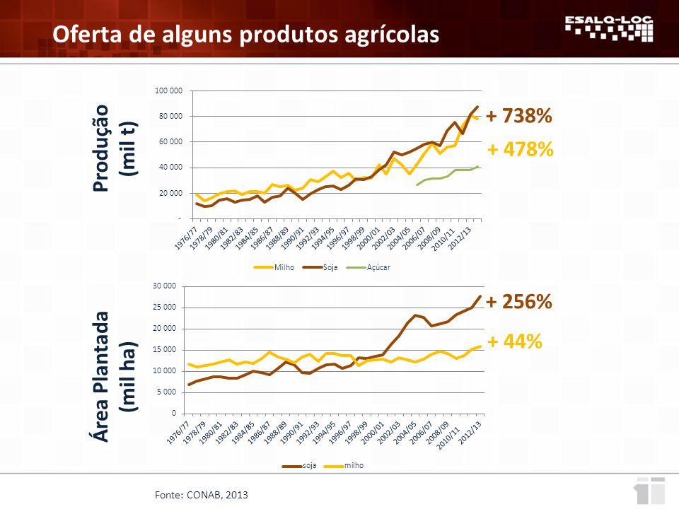 Fonte: CONAB, 2013 Oferta de alguns produtos agrícolas Produção (mil t) + 478% + 738% + 256% + 44% Área Plantada (mil ha)