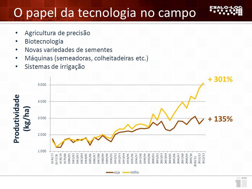 O papel da tecnologia no campo Agricultura de precisão Biotecnologia Novas variedades de sementes Máquinas (semeadoras, colheitadeiras etc.) Sistemas de irrigação + 135% + 301% Produtividade (kg/ha)