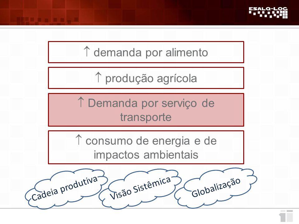  demanda por alimento  produção agrícola  Demanda por serviço de transporte  consumo de energia e de impactos ambientais Cadeia produtiva Visão Sistêmica Globalização