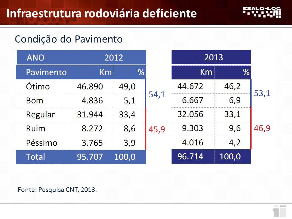 Condição do Pavimento Fonte: Pesquisa CNT, 2013. Infraestrutura rodoviária deficiente